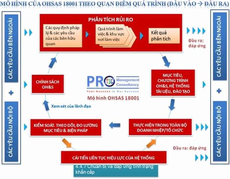 SO DO QUY TRINH_OHSAS