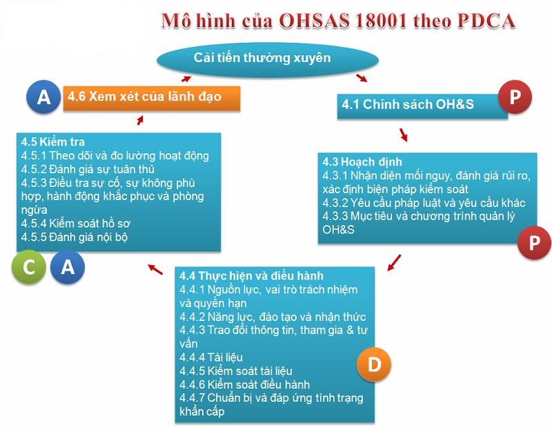 mo hinh OHSAS 18001-2007 theo PDCA